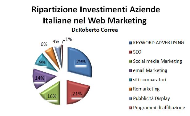 ripatizione_investimenti_aziende_italiane_nel_web_Marketing